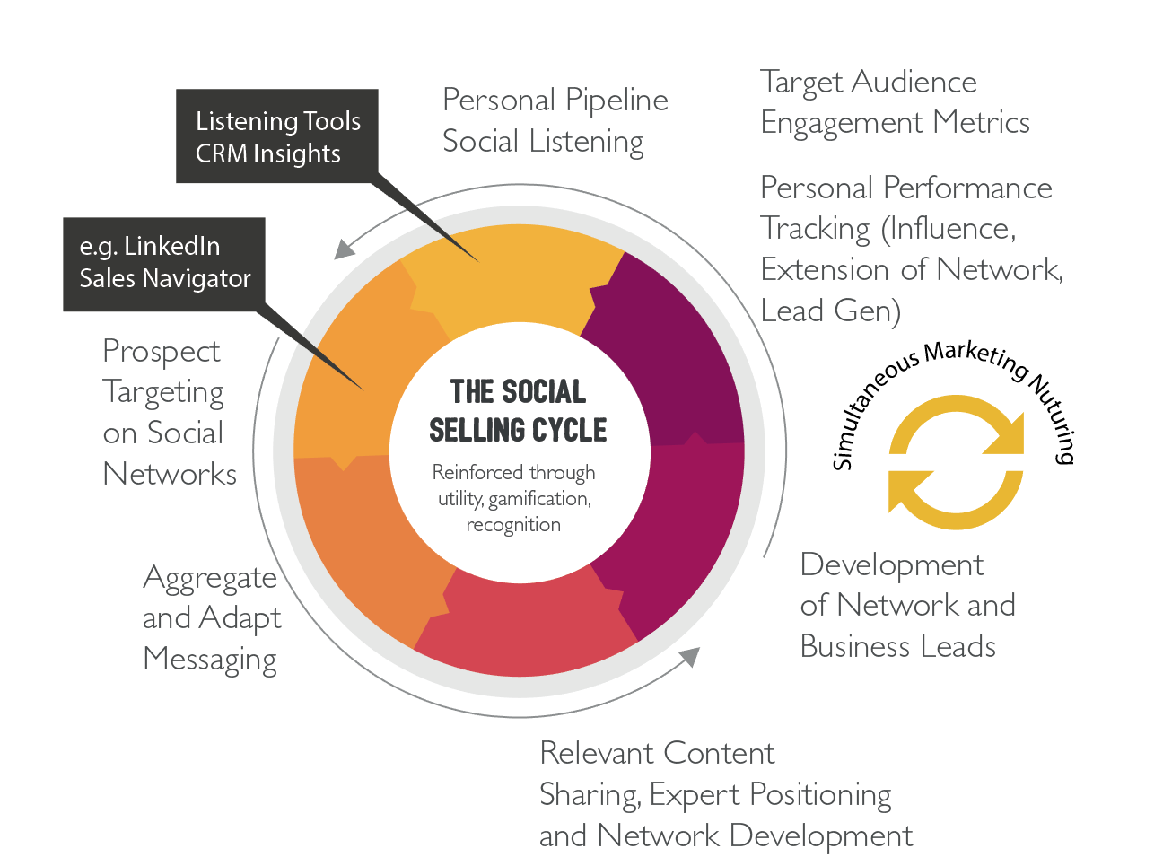 White Paper : Social Selling at Scale