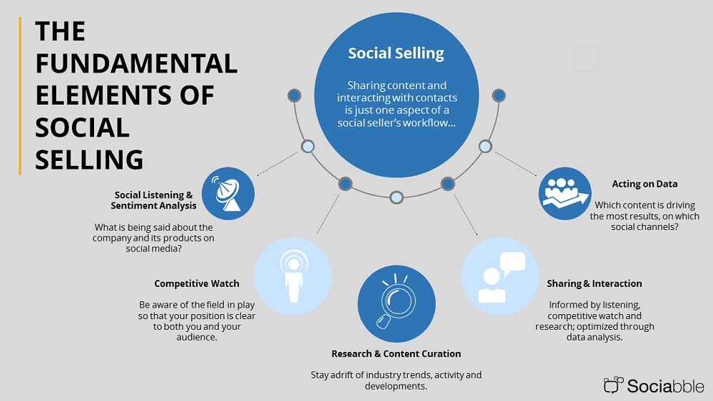 Cold calling is not replaced by social selling, but it's complemented by it.
