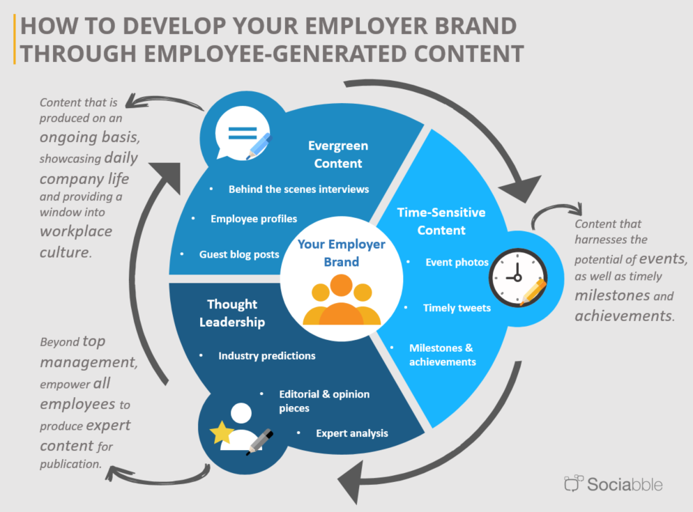 How to Develop Your Employer Brand through User-Generated Content