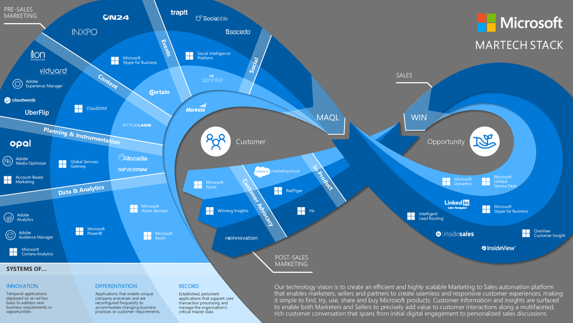 """The Top Insights Gained from Microsoft's """"Stack Marketing"""" System"""