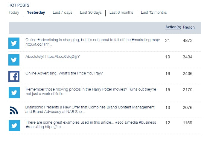 Hot Posts Show Marketers the Reach of Their Content on Sociabble