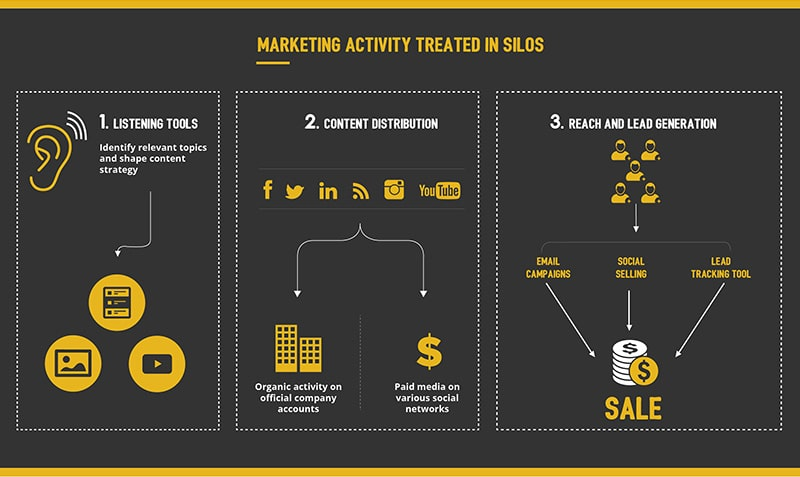Content Marketing for Lead Generation with and without Sociabble