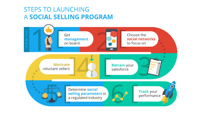 Steps to Launching Social Selling